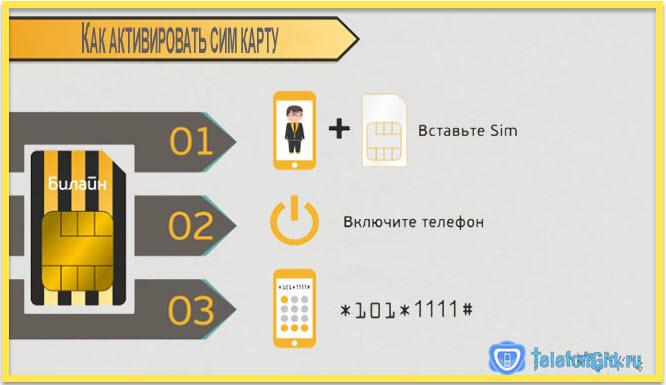Чтобы активировать сим карту билайн достаточно воспользоваться командой, приведенной на картинке.