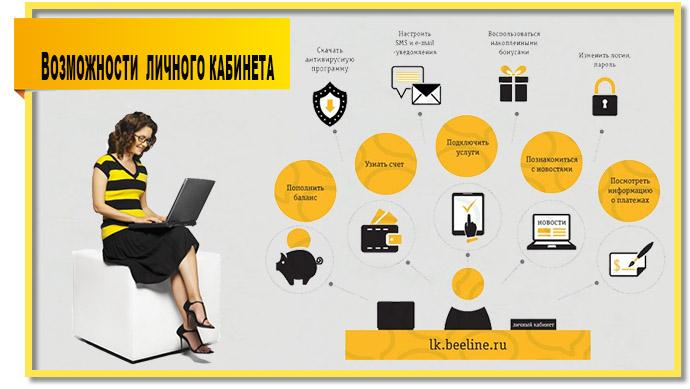 Личный кабинет предоставляет абонентам билайн массу полезных функций.