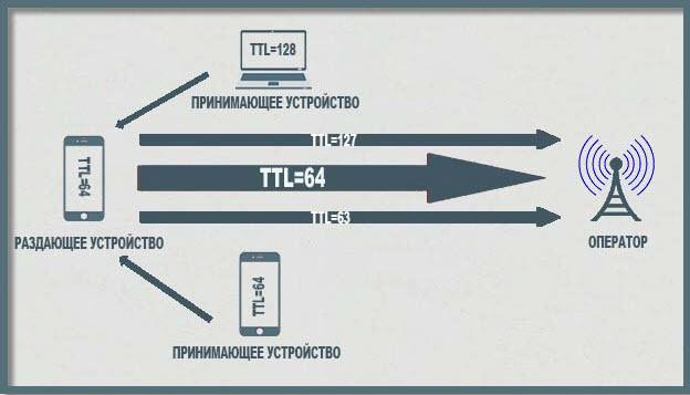 razdacha-interneta-bez-korrektirovki-ttl