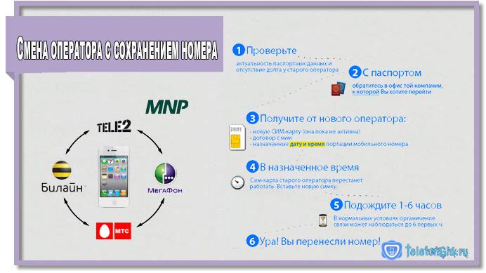 На картинке показан процесс смены оператора с сохранением номера.