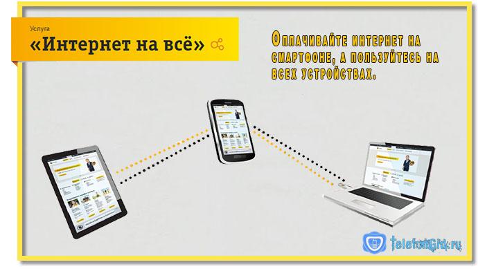 Услуга Интернет на Все от Билайн